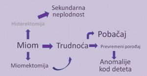 Miomi: Benigni tumori koji mogu da se ispreče između vas i trudnoće