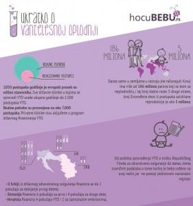 Činjenice o metodama asistirane humane reprodukcije