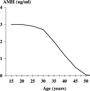 Zašto je važan Antimilerijan hormon (AMH)?